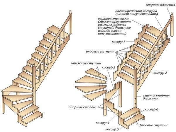 Схема устройства лестницы с забежными ступенями у основания