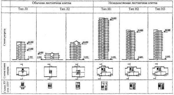 Схематическое изображение лестничных клеток различных типов.