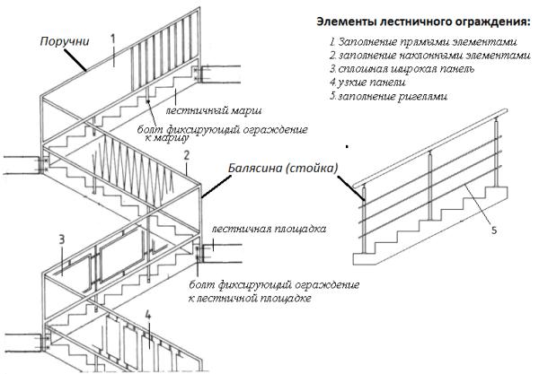 Схематическое изображение многопролетной лестницы