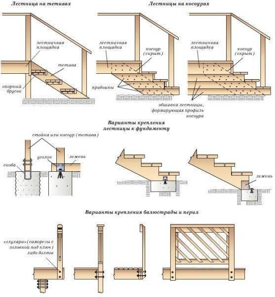 Схемы установки лестницы и балюстрады