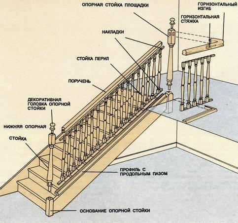 Составные элементы деревянной конструкции балюстрады.