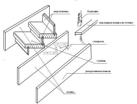 Составные элементы деревянной конструкции, показанные схематически
