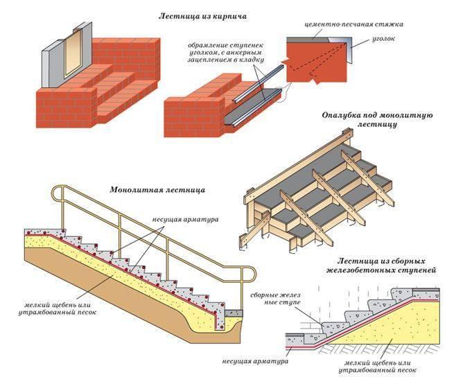 Строительство кирпичной и монолитной лестницы