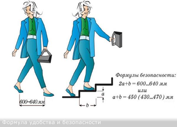 Строя лестницу, рассчитывая ее элементы (ступень, подступенок), используйте общепринятую формулу безопасности и ее удобства эксплуатации.