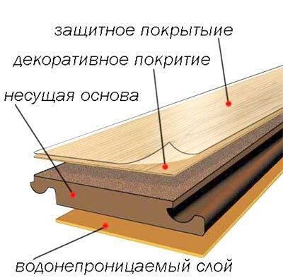Структура ламинированного листа.
