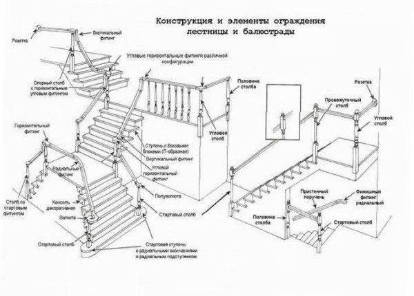 Структурная схема лестничной конструкции с деревянными перилами их составными элементами и узлами.