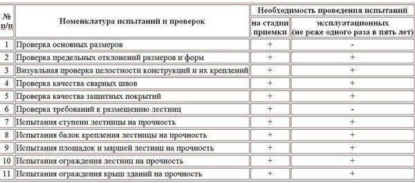 Таблица испытаний лестниц*