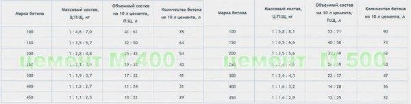 Таблица пропорций ингредиентов для приготовления бетона