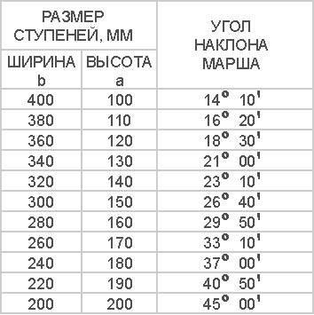 Таблица соотношения размеров и угла наклона ступеней