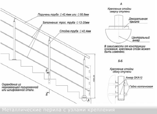 Такие конструкции из нержавейки, оцинкованной стали хорошо смотрятся на маршевых и хребтовых лестницах (на косоурах и тетивах).