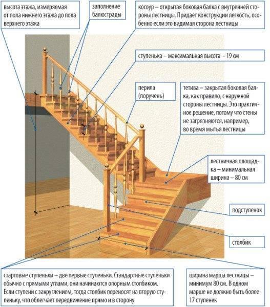 Типовая деревянная лестница с указанием всех используемых элементов и деталей