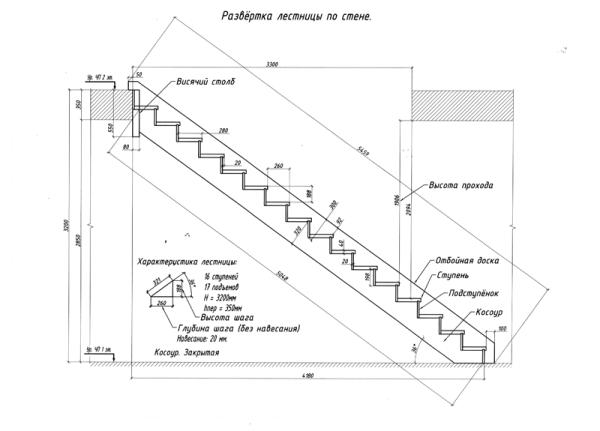Железобетонные лестничные марши: основные факты и области использования
