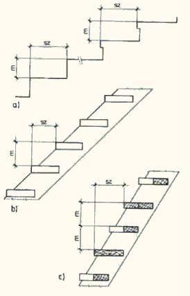 Типы ступеней