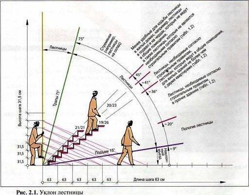 Уклон для лестницы различного назначения