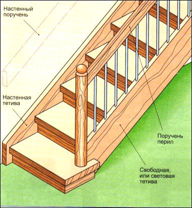 Устройство лестницы на тетивах