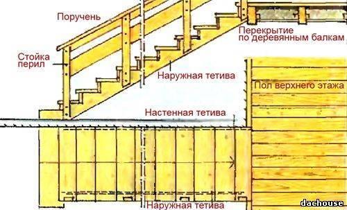 Вариант создания деревянной конструкции