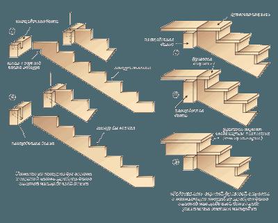 Варианты крепления косоуров и ступеней