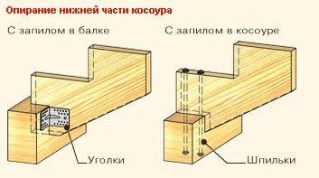 Варианты монтажа косоуров