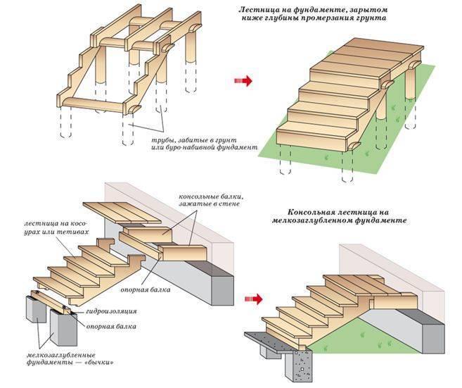 Варианты установки деревянного порога на фундамент