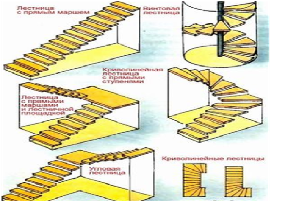 Возможные конфигурации и геометрии монтажа лестничных маршей на мансарду.