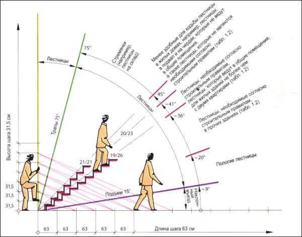 Возможные уклоны для лестниц