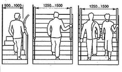 Выбираем комфортную ширину лестницы