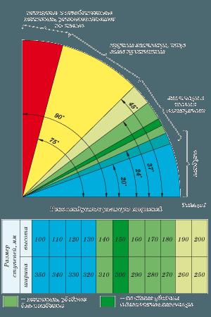 Зависимость уклона лестницы и размеров ступеней